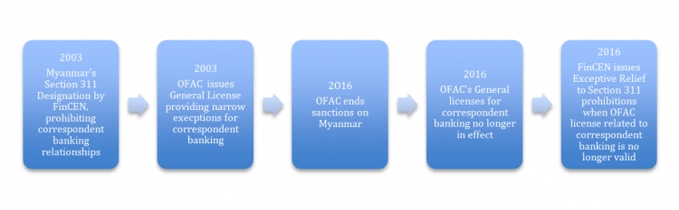 ofac_issues
